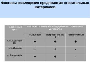 Факторы размещения предприятия строительных материалов Населенный пункт Факто