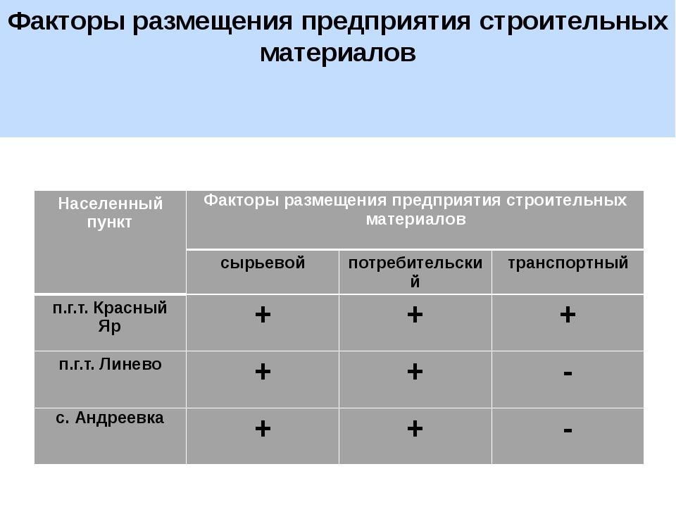 Факторы размещения предприятия строительных материалов Населенный пункт Факто...