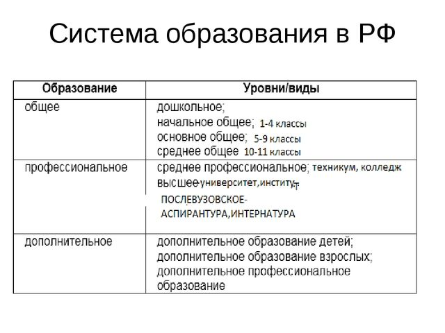 Система образования в РФ