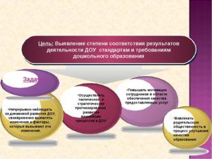 Цель: Выявление степени соответствия результатов деятельности ДОУ стандартам
