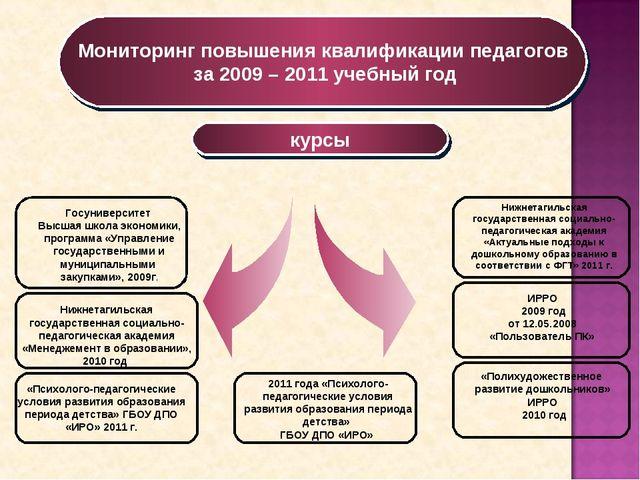 Мониторинг повышения квалификации педагогов за 2009 – 2011 учебный год Госуни...