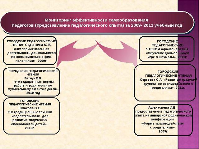 Мониторинг эффективности самообразования педагогов (представление педагогичес...