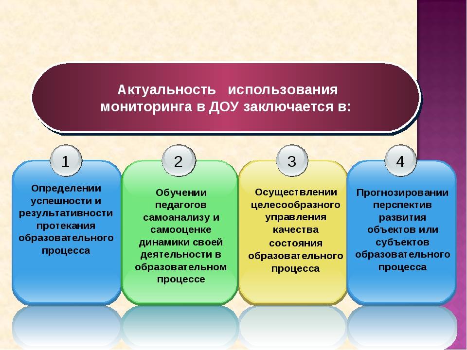 Актуальность использования мониторинга в ДОУ заключается в: Осуществлении це...