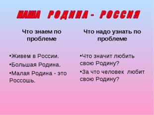 Что знаем по проблеме Живем в России. Большая Родина. Малая Родина - это Росс