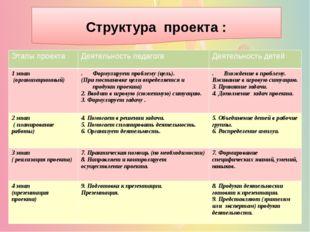Структура проекта : Этапы проекта Деятельность педагога Деятельность детей 1