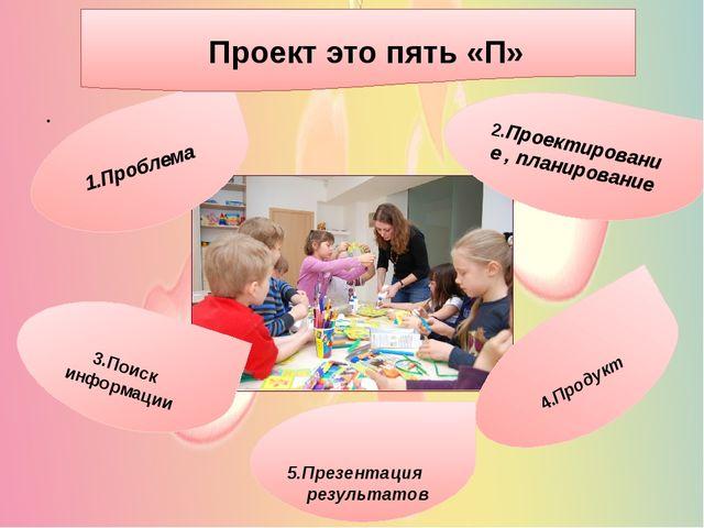 . 5.Презентация результатов 3.Поиск информации 2.Проектирование , планирован...