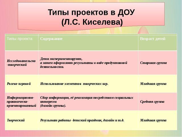 Типы проектов в ДОУ (Л.С. Киселева) Типы проекта Содержание Возраст детей Ис...