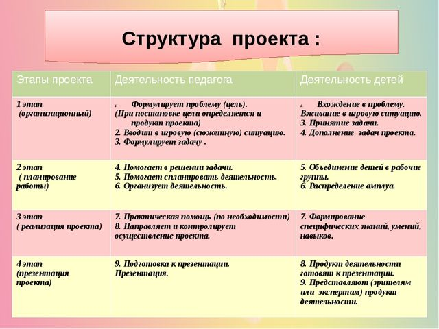 Структура проекта : Этапы проекта Деятельность педагога Деятельность детей 1...