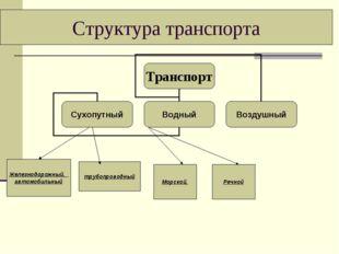Структура транспорта Железнодорожный, автомобильный трубопроводный Морской, Р