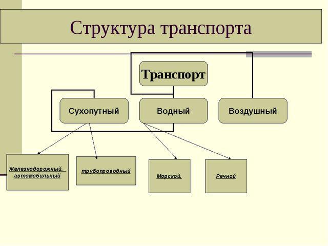Структура транспорта Железнодорожный, автомобильный трубопроводный Морской, Р...