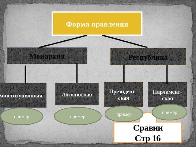 Форма правления Монархия Республика Конституционная Абсолютная Президент - с...
