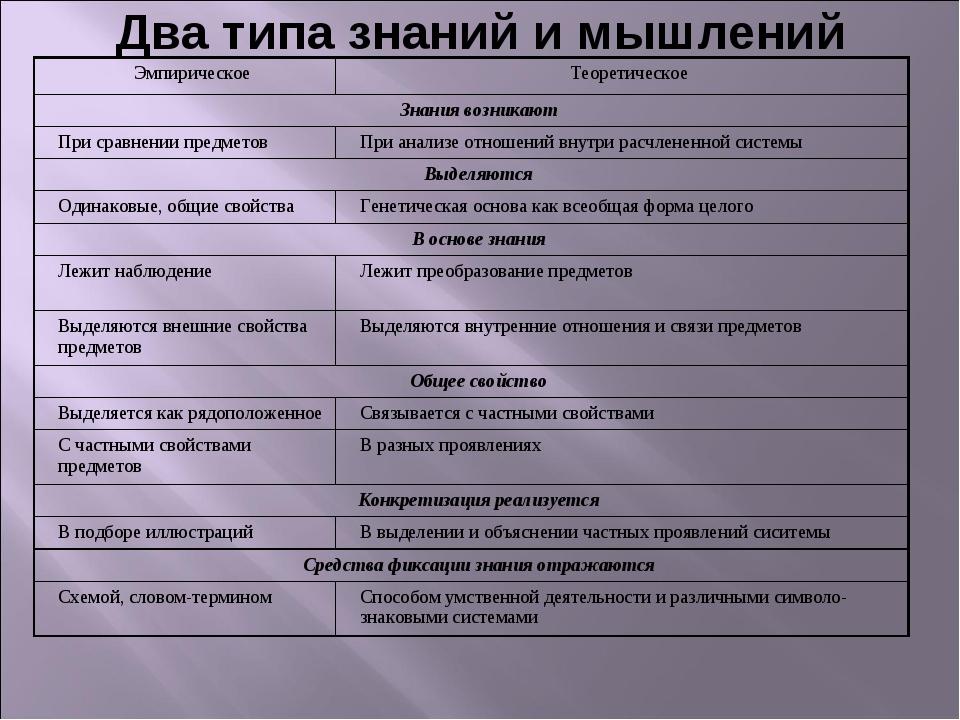 Два типа знаний и мышлений