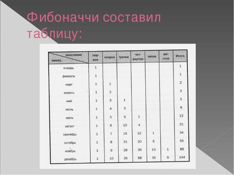 Фибоначчи составил таблицу: