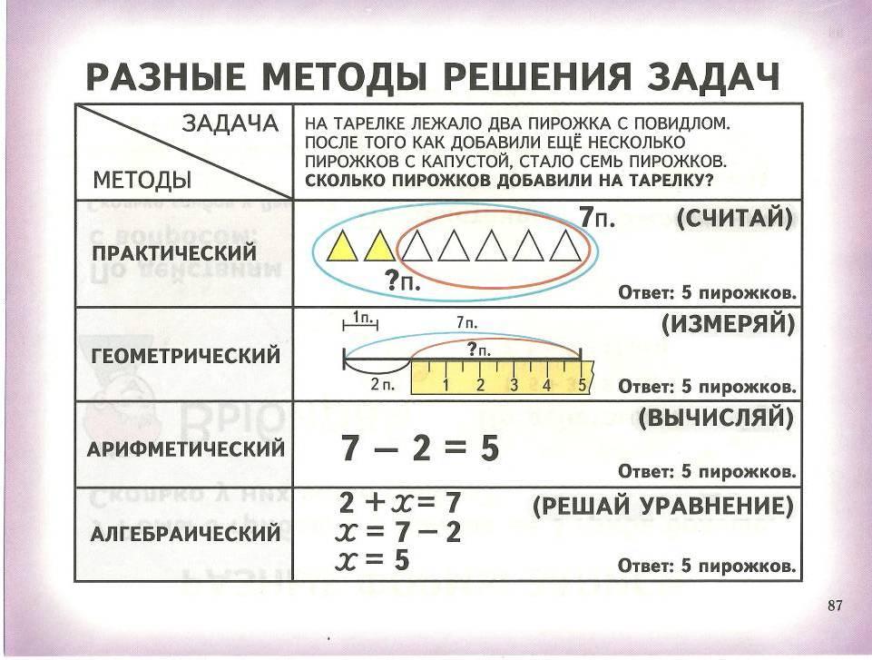 УМК 21 ВЕК 3 КЛАСС МАТЕМАТИКА ТЕХНОЛОГИЧЕСКАЯ КАРТА ПО ТЕМЕ РЕШЕНИЕ ТЕКСТОВЫХ АРИФМЕТИЧЕСКИХ ЗАДАЧ СКАЧАТЬ БЕСПЛАТНО