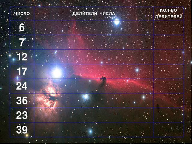 ЧИСЛО ДЕЛИТЕЛИ ЧИСЛА КОЛ-ВО ДЕЛИТЕЛЕЙ 6  7  12  17  24  36  23  39
