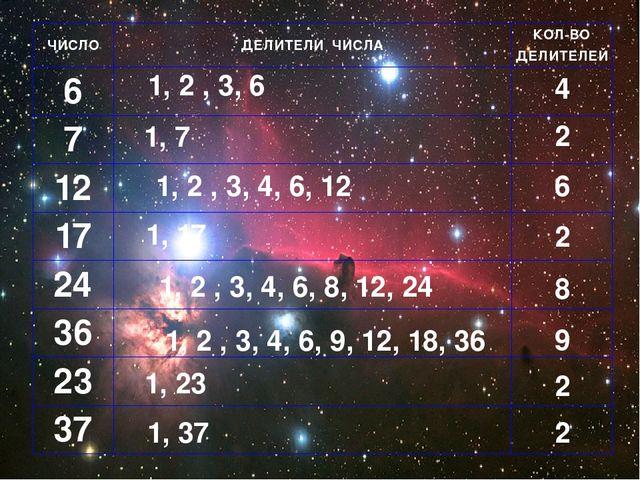 1, 2 , 3, 6 1, 7 1, 2 , 3, 4, 6, 12 1, 17 1, 2 , 3, 4, 6, 8, 12, 24 1, 2 , 3,...