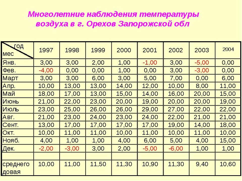 Многолетние наблюдения температуры воздуха в г. Орехов Запорожской обл