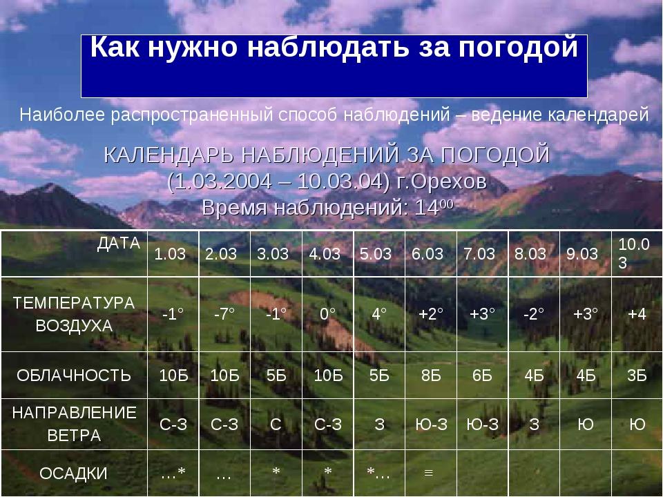 КАЛЕНДАРЬ НАБЛЮДЕНИЙ ЗА ПОГОДОЙ (1.03.2004 – 10.03.04) г.Орехов Время наблюде...