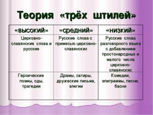 Теория «трёх штилей» «высокий»«средний»«низкий» Церковно-славянские слова и