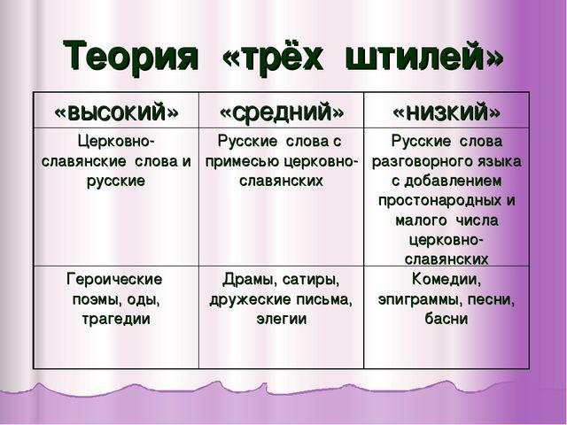 Теория «трёх штилей» «высокий»«средний»«низкий» Церковно-славянские слова и...