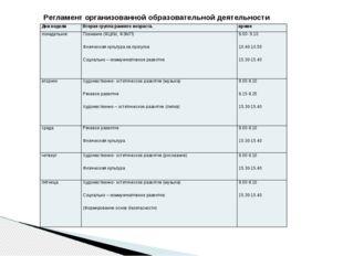 Регламент организованной образовательной деятельности Дни недели Вторая групп