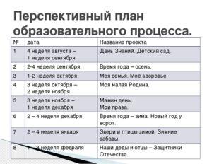 Перспективный план образовательного процесса. № дата Название проекта 1 4 нед