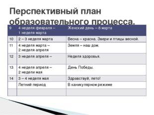 Перспективный план образовательного процесса. 9 4 неделя февраля – 1 неделя м