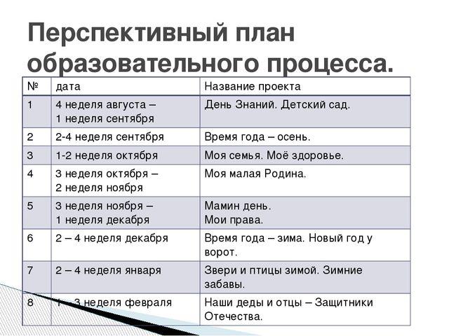 Перспективный план образовательного процесса. № дата Название проекта 1 4 нед...