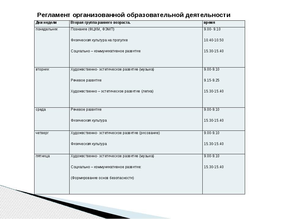 Регламент организованной образовательной деятельности Дни недели Вторая групп...