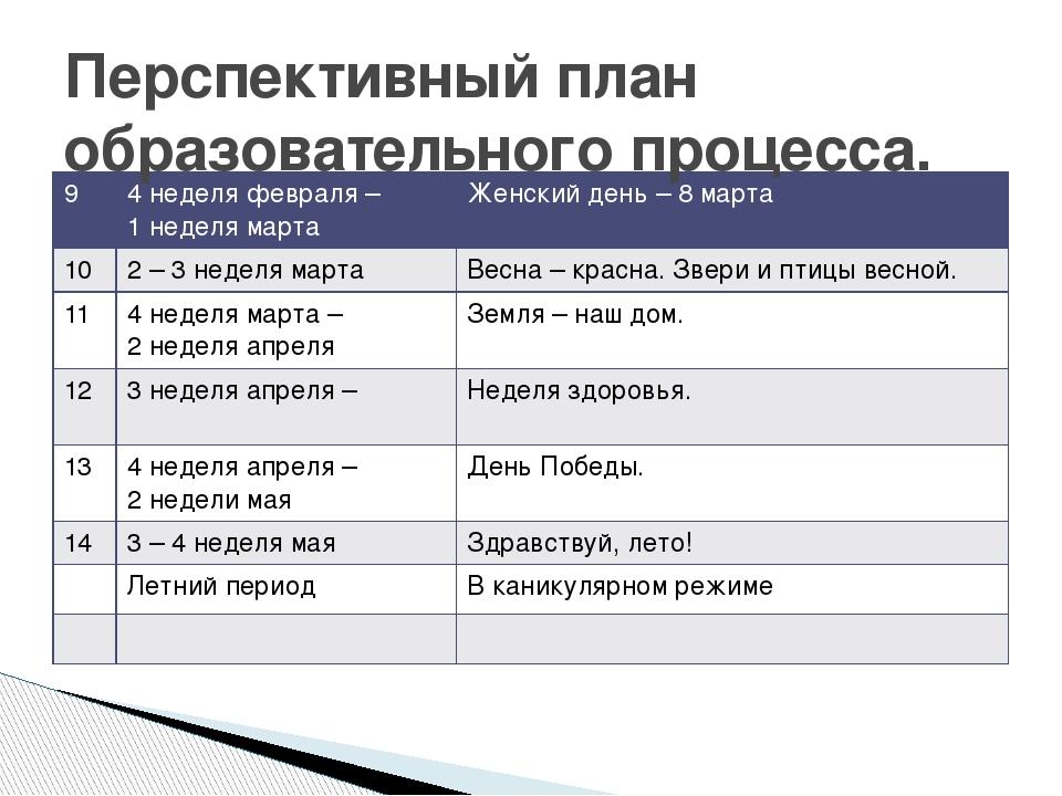 Перспективный план образовательного процесса. 9 4 неделя февраля – 1 неделя м...