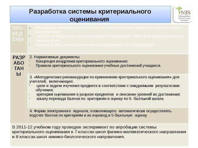 Разработка системы критериального оценивания в Назарбаев Интеллектуальных шко...