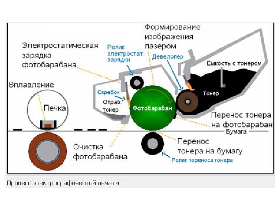 Подключение струйных и лазерных принтеров
