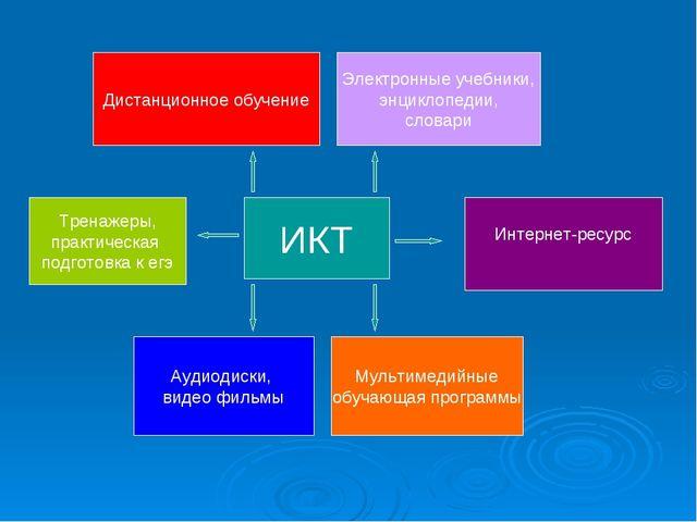 ИКТ Дистанционное обучение Электронные учебники, энциклопедии, словари Аудиод...