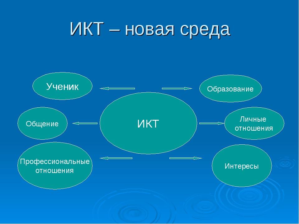 ИКТ – новая среда ИКТ Ученик Образование Общение Личные отношения Профессиона...