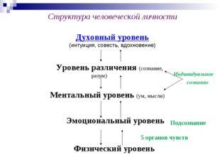 Физический уровень Структура человеческой личности Духовный уровень (интуиция