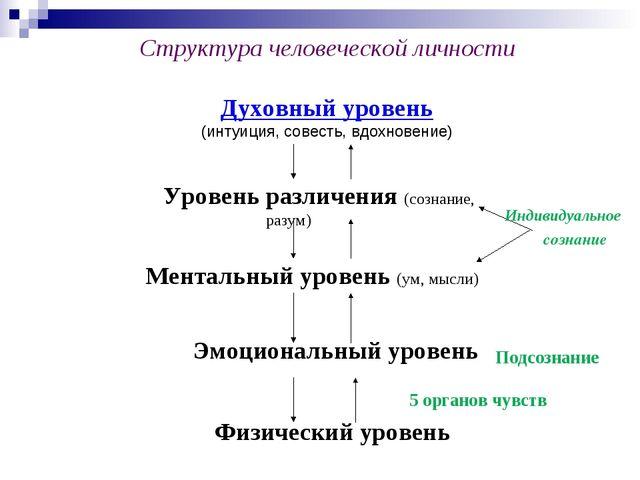 Физический уровень Структура человеческой личности Духовный уровень (интуиция...
