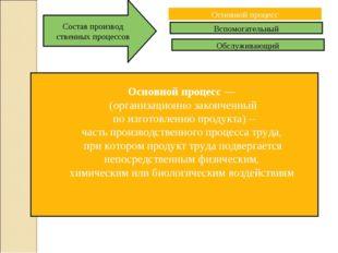 Основной процесс Вспомогательный Обслуживающий Состав производ ственных проце