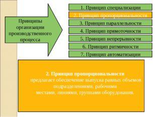 2. Принцип пропорциональности предлагает обеспечение выпуска равных объемов п