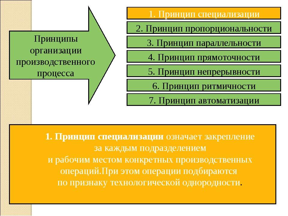 Принципы организации производственного процесса 1. Принцип специализации озна...