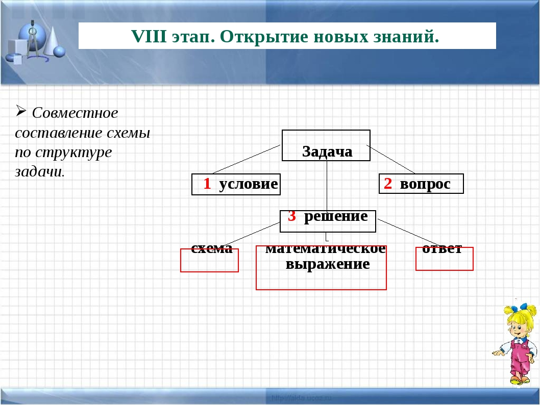 VIII этап. Открытие новых знаний. Совместное составление схемы по структуре з...