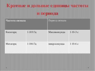 Кратные и дольные единицы частоты и периода Частота сигнала Период сигнала Ки