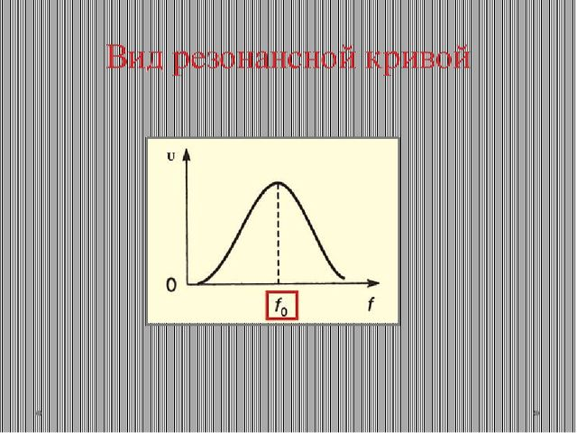 Вид резонансной кривой