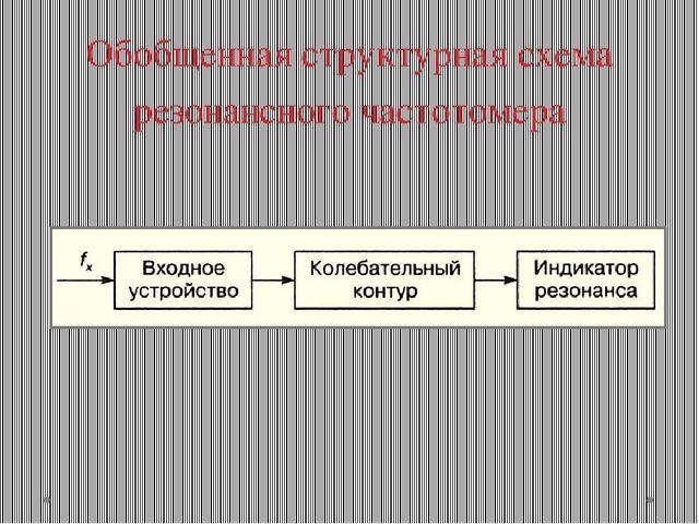 Обобщенная структурная схема резонансного частотомера