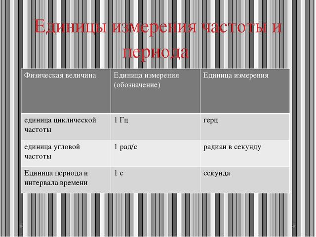 Единицы измерения частоты и периода Физическая величина Единица измерения (об...