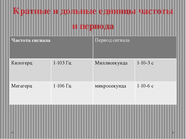 Кратные и дольные единицы частоты и периода Частота сигнала Период сигнала Ки...