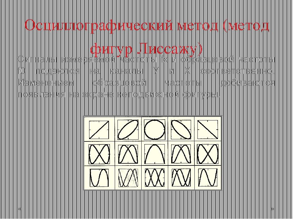 Осциллографический метод (метод фигур Лиссажу) Сигналы измеряемой частоты fx...
