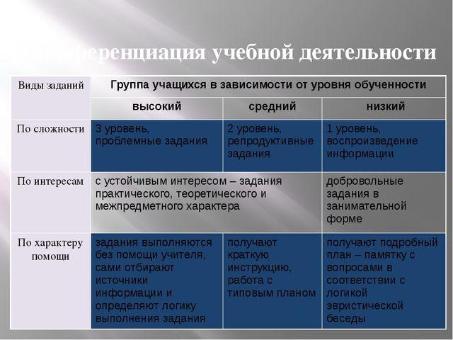 Дифференциация учебной деятельности Виды заданий Группа учащихся в зависимост...