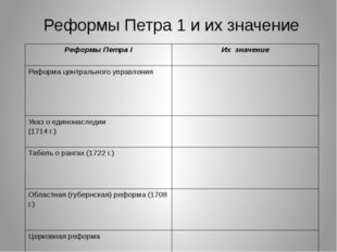 Реформы Петра 1 и их значение Реформы ПетраI Их значение Реформа центрального