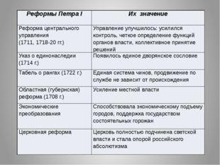 Реформы ПетраI Их значение Реформа центрального управления (1711, 1718-20 гг.