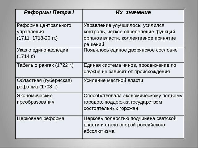 Реформы ПетраI Их значение Реформа центрального управления (1711, 1718-20 гг....